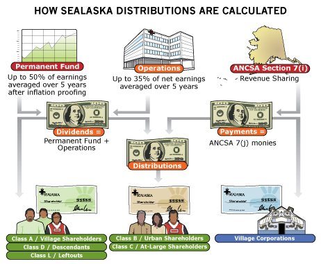 Sealaska dividends distribution chart from Sealaska website
