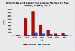 "After learning that chlamydia and gonorrhea had pushed Alaska to the lead nationally in STI's, board member Tom Conley -- a physician -- said ""There's nothing wrong with our HIV/AIDS policy as presented -- it's just insufficient."" (US Centers for Disease Control image)"