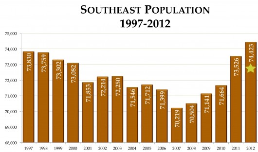 Southeast population, payroll hit record highs