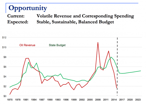 Throughout Alaska's history, the general fund budget - which is what the legislature votes on - has closely mirrored the volatile rise and fall of oil. This strategy cannot last, Pitney told Sitkans. (Slide courtesy of Office of Management and Budget)