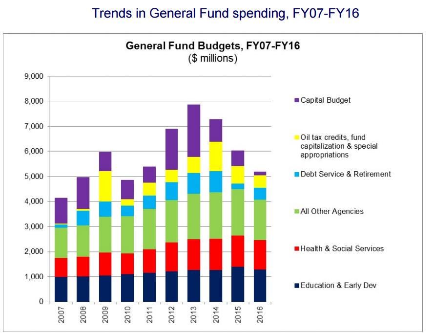 UAA's Alaska Budget Breakdown