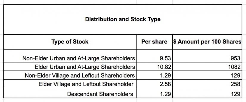 Sealaska sending $16 million to shareholders