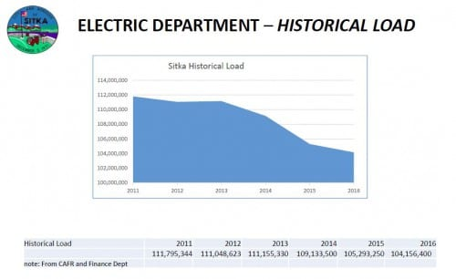 Electricloaddecrease